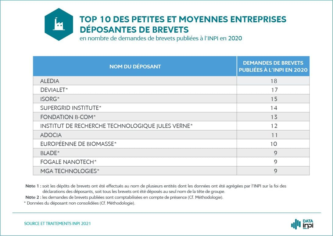 MGA Technologies dans le TOP 10 des PME déposantes de brevets en 2020
